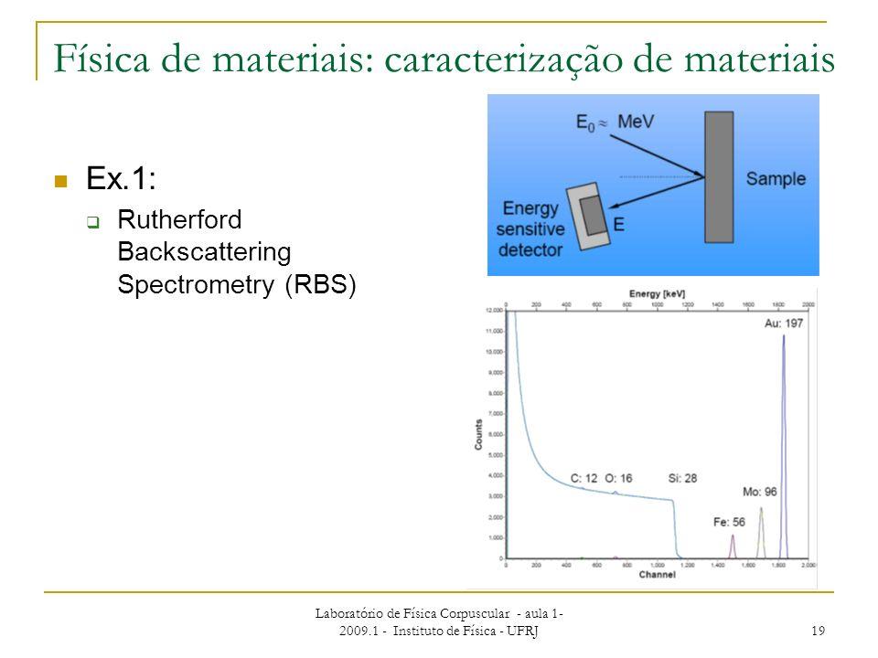 Laboratório de Física Corpuscular - aula 1- 2009.1 - Instituto de Física - UFRJ 19 Física de materiais: caracterização de materiais Ex.1: Rutherford B