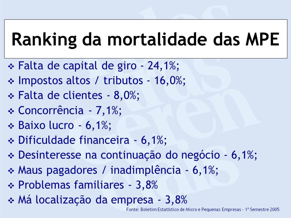 Ranking da mortalidade das MPE Falta de capital de giro - 24,1%; Impostos altos / tributos - 16,0%; Falta de clientes - 8,0%; Concorrência - 7,1%; Baixo lucro - 6,1%; Dificuldade financeira - 6,1%; Desinteresse na continuação do negócio - 6,1%; Maus pagadores / inadimplência - 6,1%; Problemas familiares - 3,8% Má localização da empresa - 3,8% Fonte: Boletim Estatístico de Micro e Pequenas Empresas - 1º Semestre 2005