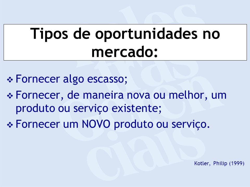 Tipos de oportunidades no mercado: Fornecer algo escasso; Fornecer, de maneira nova ou melhor, um produto ou serviço existente; Fornecer um NOVO produto ou serviço.