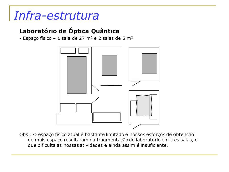 Infra-estrutura Laboratório de Óptica Quântica - Espaço físico – 1 sala de 27 m 2 e 2 salas de 5 m 2 Obs.: O espaço físico atual é bastante limitado e