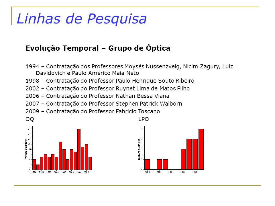 Linhas de Pesquisa Evolução Temporal – Grupo de Óptica 1994 – Contratação dos Professores Moysés Nussenzveig, Nicim Zagury, Luiz Davidovich e Paulo Am