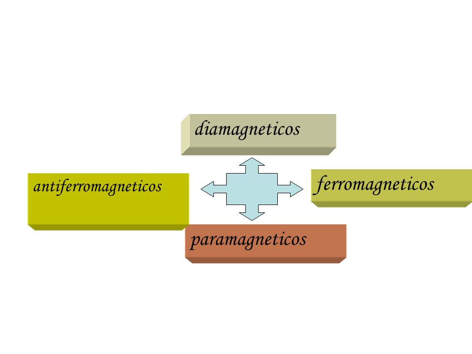diamagneticos paramagneticos ferromagneticos antiferromagneticos Materiais que tem as respostas magneticas mais fracas.