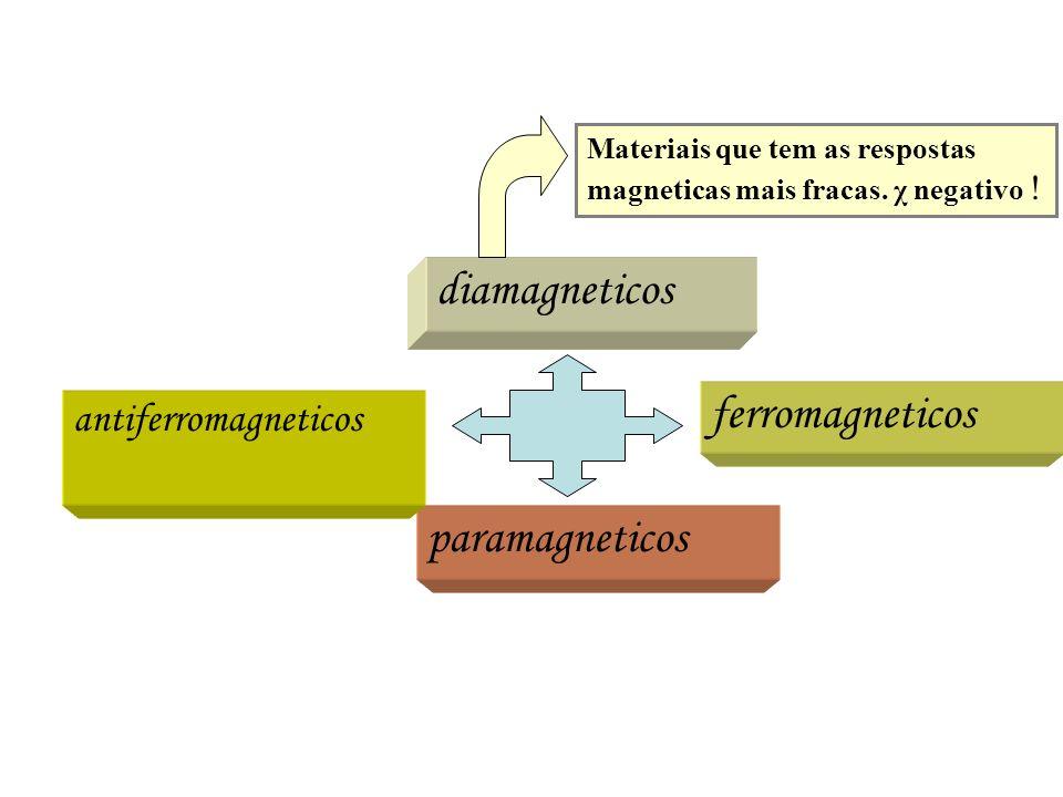 diamagneticos paramagneticos ferromagneticos antiferromagneticos Ocorre em materiais que tem momentos magneticos atomicos permanentes,porem isolados.