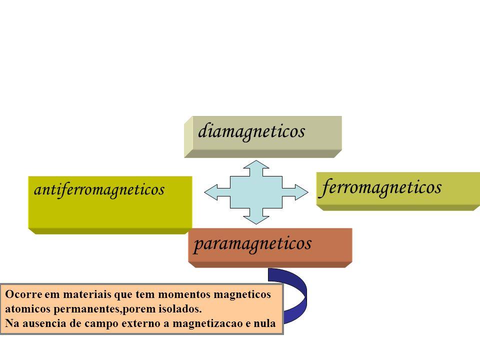 Propriedades Magnética da Matéria classicamente Momento angular (classicamente): Operador momentum linear: Operador momentum angular: