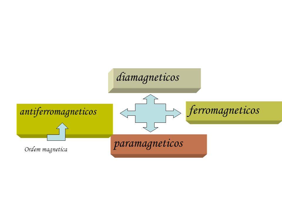 diamagneticos paramagneticos ferromagneticos antiferromagneticos Ordem magnetica