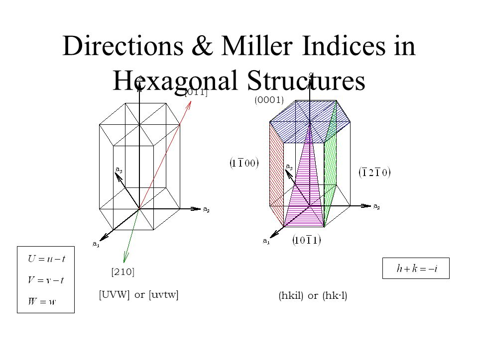 Directions & Miller Indices in Hexagonal Structures [011] [UVW] or [uvtw] (hkil) or (hk·l) [210] (0001)