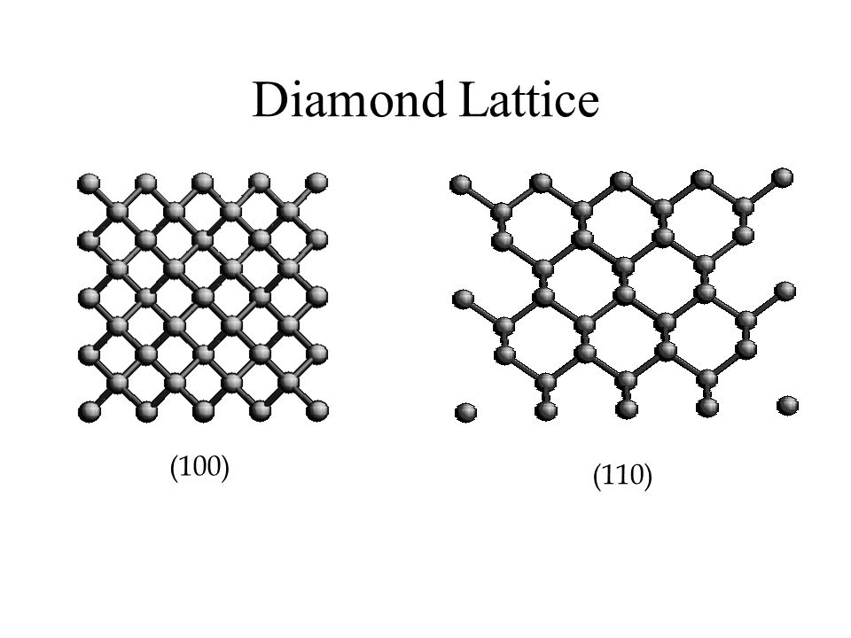 Diamond Lattice (100) (110)