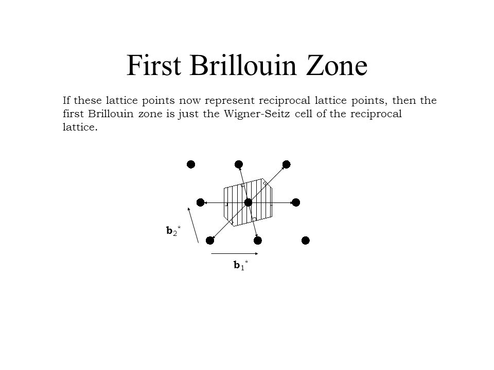 First Brillouin Zone If these lattice points now represent reciprocal lattice points, then the first Brillouin zone is just the Wigner-Seitz cell of t