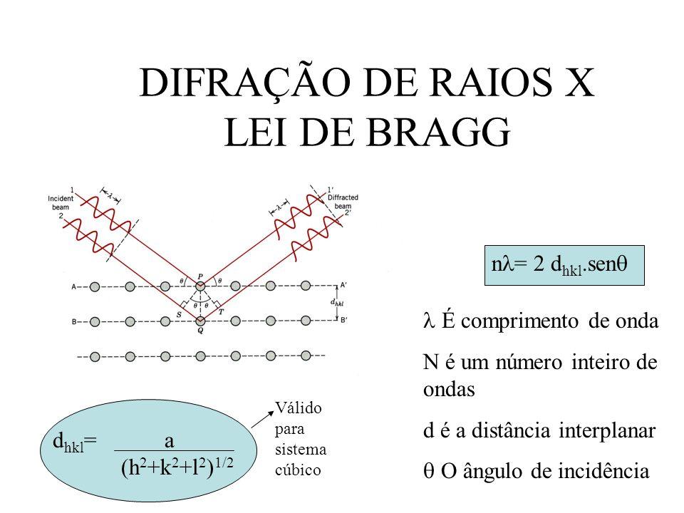 DIFRAÇÃO DE RAIOS X LEI DE BRAGG n = 2 d hkl.sen É comprimento de onda N é um número inteiro de ondas d é a distância interplanar O ângulo de incidênc