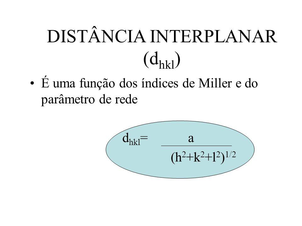 DISTÂNCIA INTERPLANAR (d hkl ) É uma função dos índices de Miller e do parâmetro de rede d hkl = a (h 2 +k 2 +l 2 ) 1/2