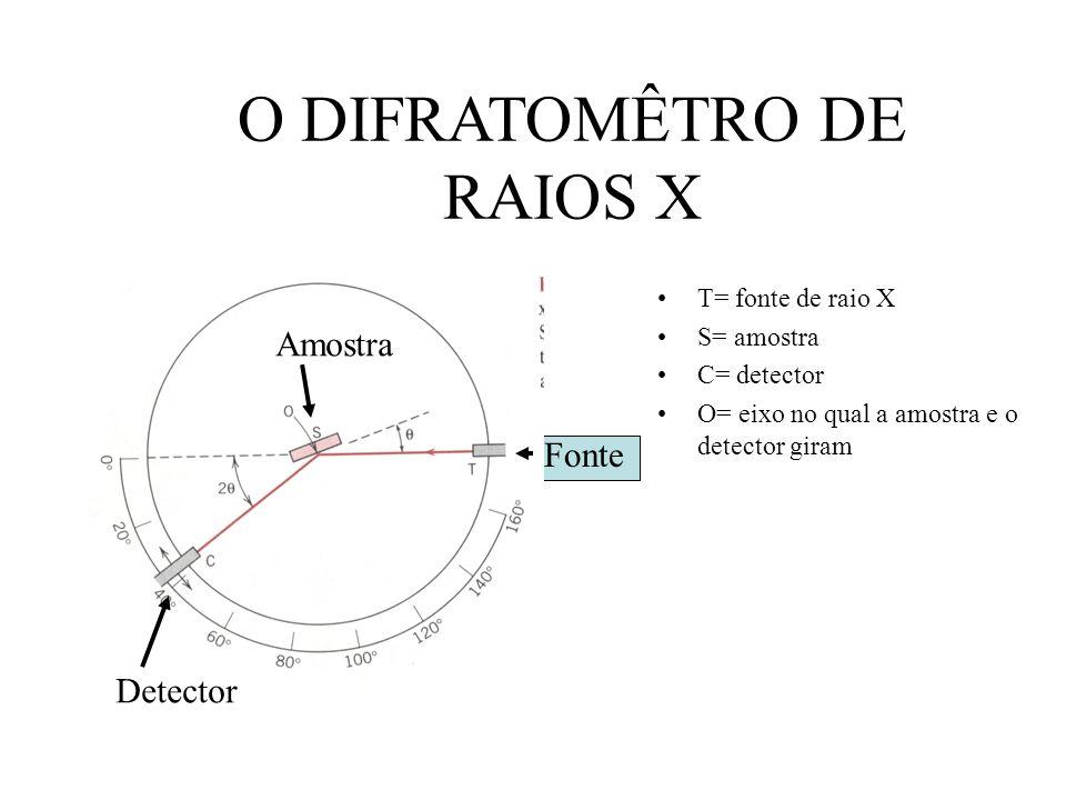O DIFRATOMÊTRO DE RAIOS X T= fonte de raio X S= amostra C= detector O= eixo no qual a amostra e o detector giram Detector Fonte Amostra
