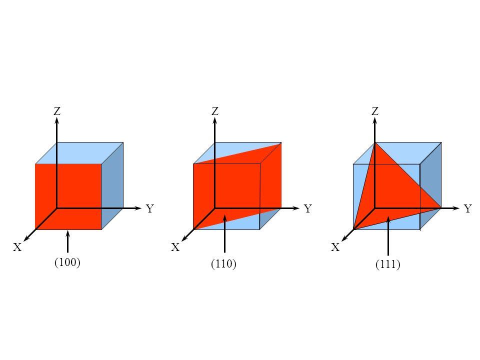 Z X Y (100) Z X Y (110) Z X Y (111)