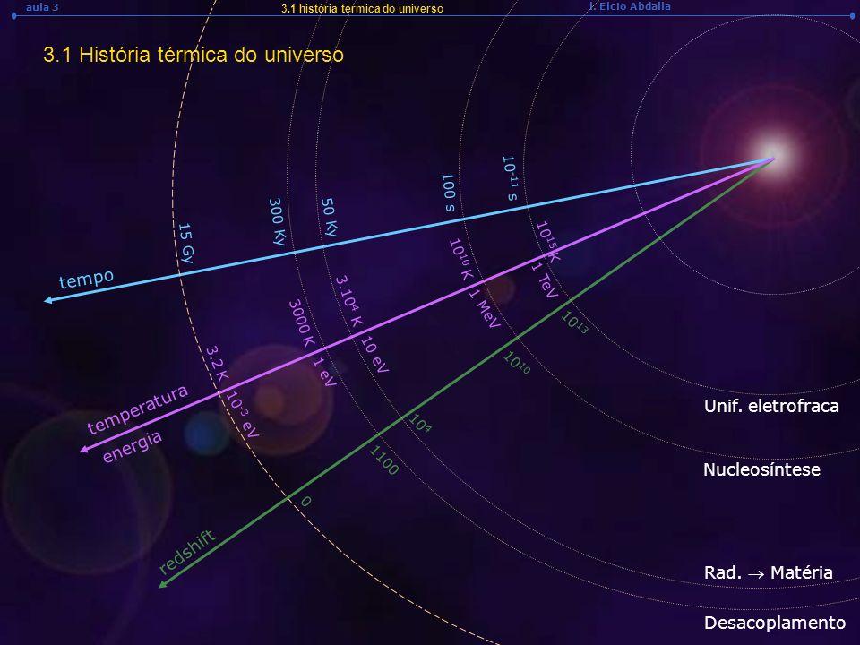 l. Elcio Abdalla aula 3 3.1 História térmica do universo 3.1 história térmica do universo tempo temperatura redshift energia 15 Gy 3.2 K 10 -3 eV 0 10