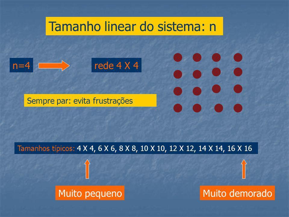 Tamanho linear do sistema: n n=4rede 4 X 4 Tamanhos típicos: 4 X 4, 6 X 6, 8 X 8, 10 X 10, 12 X 12, 14 X 14, 16 X 16 Muito pequenoMuito demorado Sempre par: evita frustrações