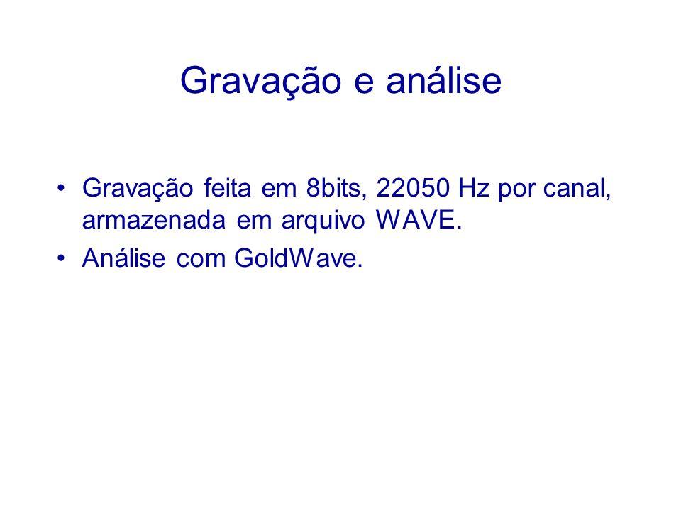 Gravação e análise Gravação feita em 8bits, 22050 Hz por canal, armazenada em arquivo WAVE. Análise com GoldWave.