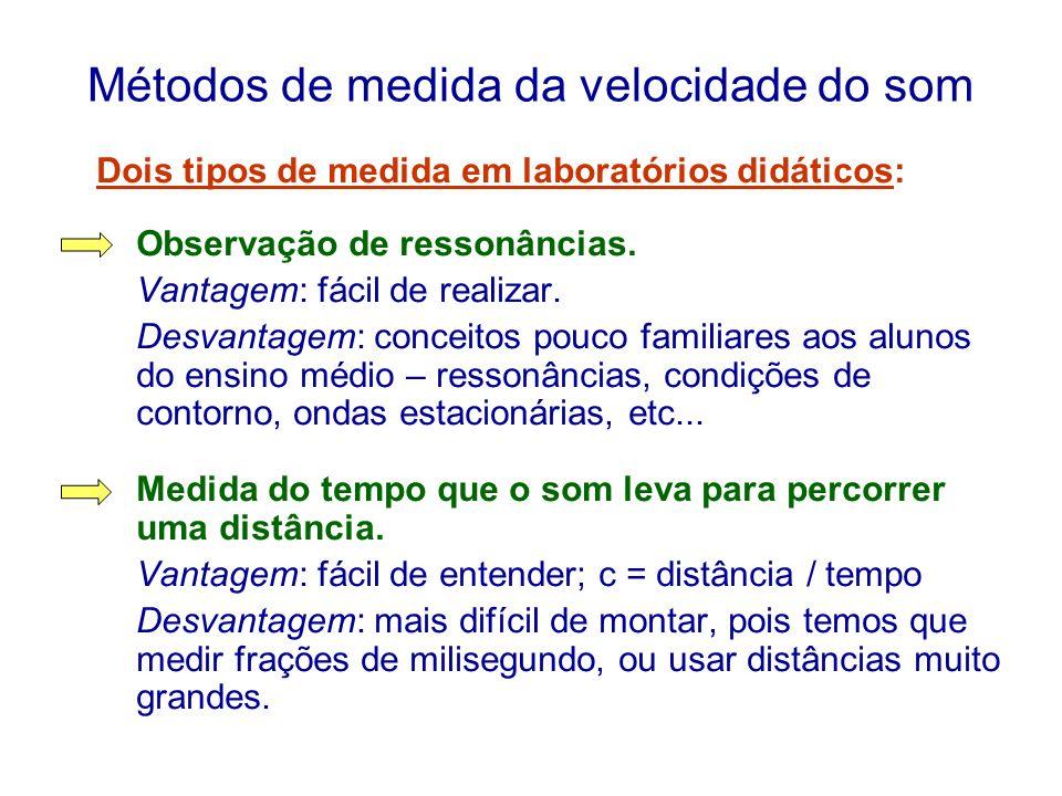 Métodos de medida da velocidade do som Dois tipos de medida em laboratórios didáticos: Observação de ressonâncias. Vantagem: fácil de realizar. Desvan