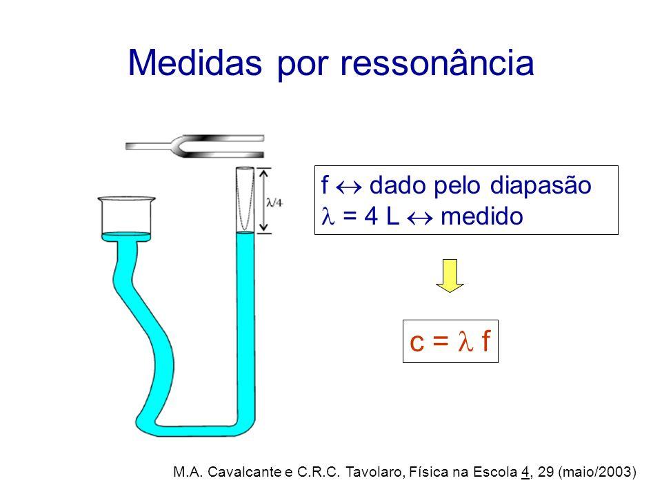 Medidas por ressonância f dado pelo diapasão = 4 L medido c = f M.A. Cavalcante e C.R.C. Tavolaro, Física na Escola 4, 29 (maio/2003)