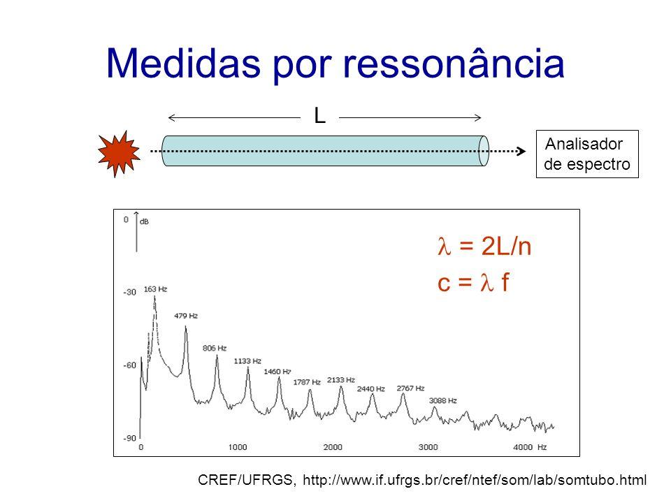 Medidas por ressonância = 2L/n c = f Analisador de espectro L CREF/UFRGS, http://www.if.ufrgs.br/cref/ntef/som/lab/somtubo.html
