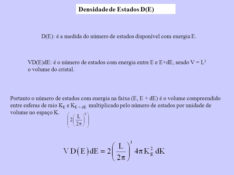 Densidade de Estados D(E) D(E): é a medida do número de estados disponível com energia E. VD(E)dE: é o número de estados com energia entre E e E+dE, s