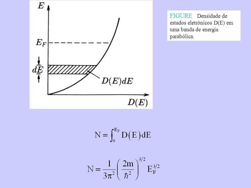 FIGURE Densidade de estados eletrônicos D(E) em uma banda de energia parabólica.
