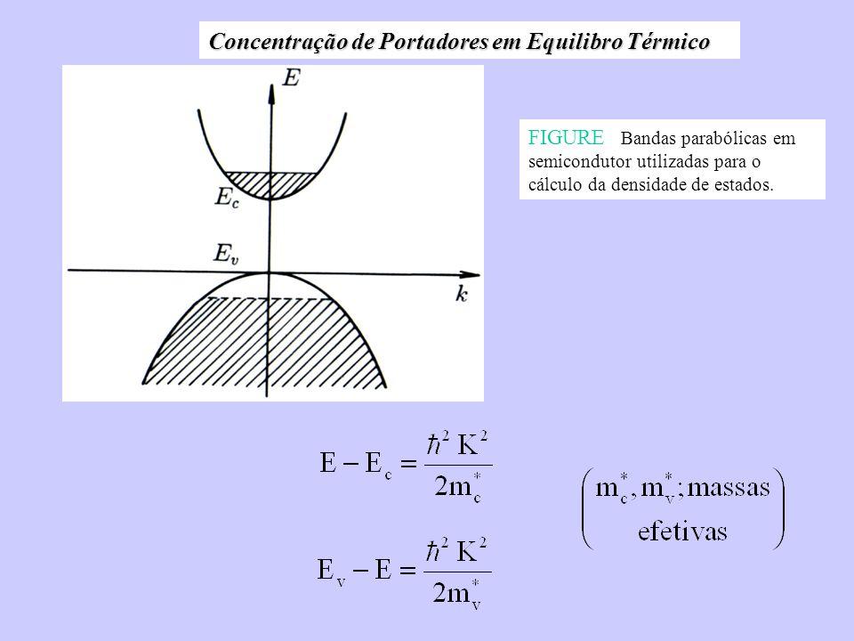 Concentração de Portadores em Equilibro Térmico FIGURE Bandas parabólicas em semicondutor utilizadas para o cálculo da densidade de estados.