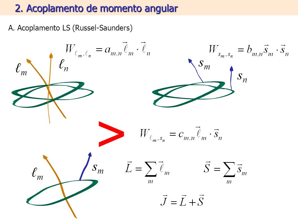2. Acoplamento de momento angular A. Acoplamento LS (Russel-Saunders) m n smsm snsn m smsm >