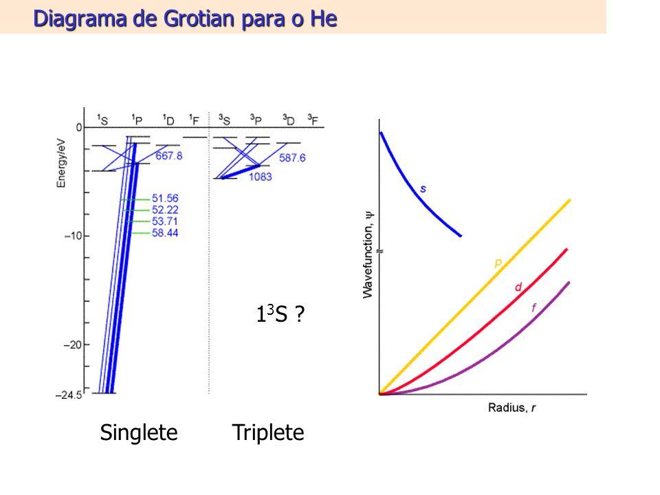 Diagrama de Grotian para o He SingleteTriplete 1 3 S ?