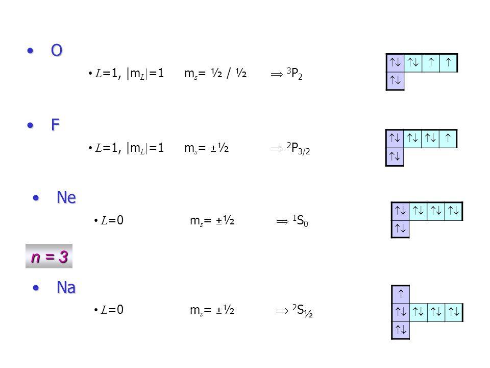 Regras de Hund LS 1.Camadas e sub-camadas não contribuem para L e S.