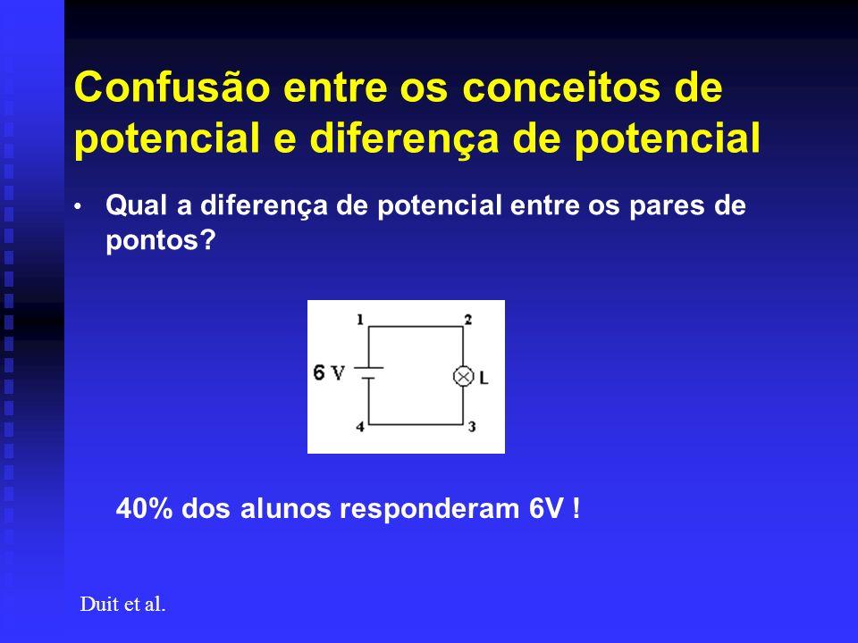 Confusão entre os conceitos de potencial e diferença de potencial Qual a diferença de potencial entre os pares de pontos? Duit et al. 40% dos alunos r