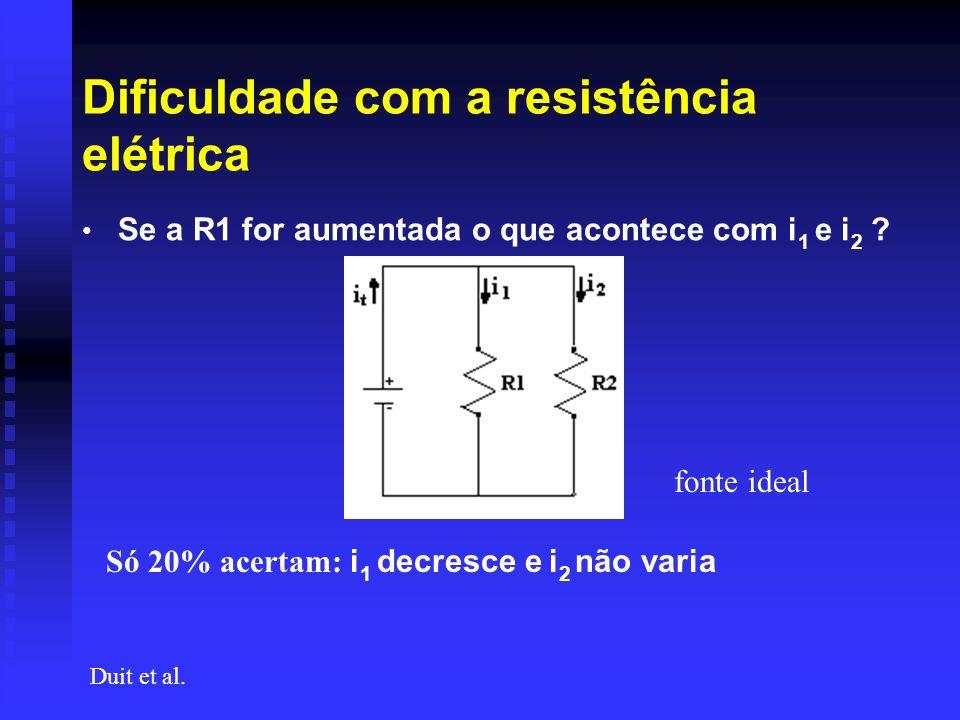 Dificuldade com a resistência elétrica Se a R1 for aumentada o que acontece com i 1 e i 2 ? Duit et al. fonte ideal Só 20% acertam: i 1 decresce e i 2