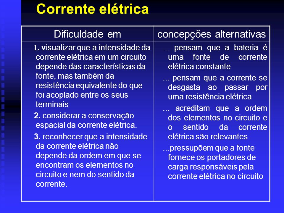 Corrente elétrica Dificuldade emconcepções alternativas 1. visualizar que a intensidade da corrente elétrica em um circuito depende das característica