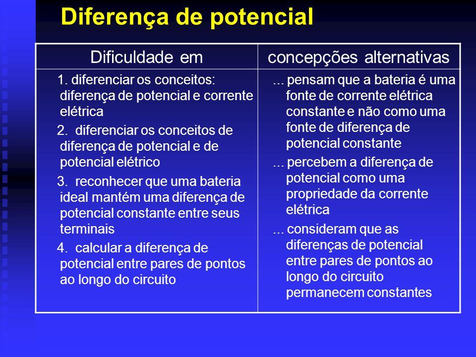 Diferença de potencial Dificuldade emconcepções alternativas 1. diferenciar os conceitos: diferença de potencial e corrente elétrica 2. diferenciar os