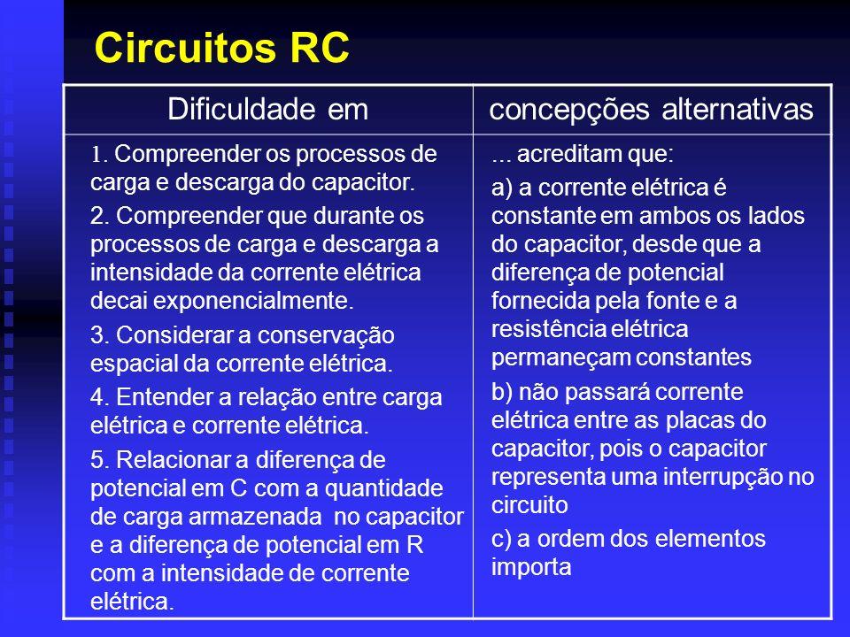 Circuitos RC Dificuldade emconcepções alternativas 1. Compreender os processos de carga e descarga do capacitor. 2. Compreender que durante os process