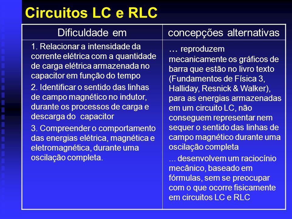 Circuitos LC e RLC Dificuldade emconcepções alternativas 1. Relacionar a intensidade da corrente elétrica com a quantidade de carga elétrica armazenad