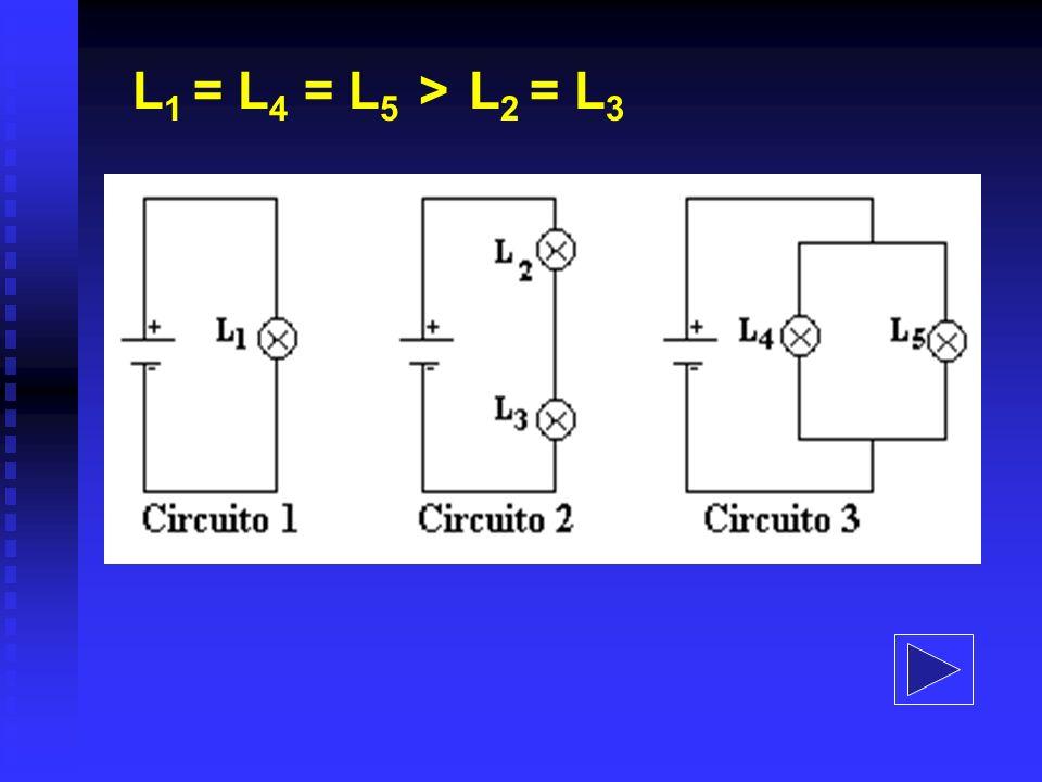 L 1 = L 4 > L 2 e L 3 a corrente elétrica que passa pelas lâmpadas L 1 e L 4 é a mesma e maior do que a que passa por L 2 e L 3 ; ou pode-se raciocinar que a diferença de potencial entre os terminais de L 1 e L 4 é maior do que a estabelecida entre os bornes de L 2 e L 3.