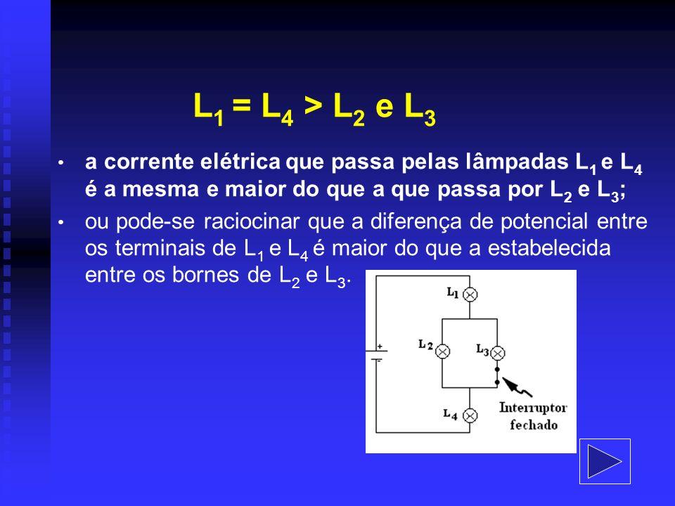 L 1 = L 4 > L 2 e L 3 a corrente elétrica que passa pelas lâmpadas L 1 e L 4 é a mesma e maior do que a que passa por L 2 e L 3 ; ou pode-se raciocina