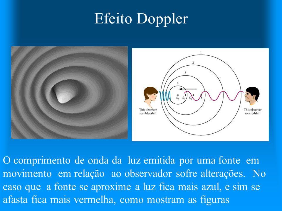 Efeito Doppler O comprimento de onda da luz emitida por uma fonte em movimento em relação ao observador sofre alterações. No caso que a fonte se aprox