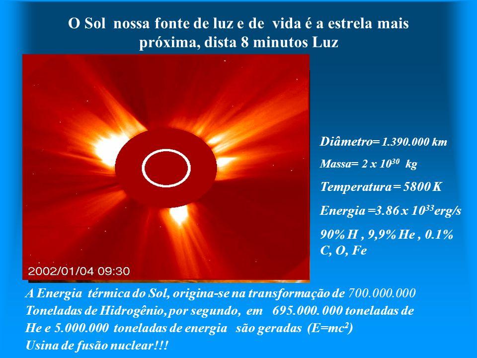 O Sol nossa fonte de luz e de vida é a estrela mais próxima, dista 8 minutos Luz Diâmetro = 1.390.000 km Massa= 2 x 10 30 kg Temperatura = 5800 K Ener