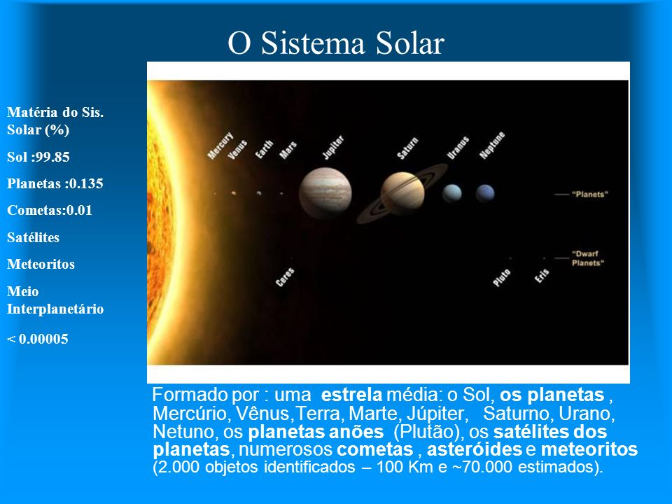 O Sistema Solar Formado por : uma estrela média: o Sol, os planetas, Mercúrio, Vênus,Terra, Marte, Júpiter, Saturno, Urano, Netuno, os planetas anões