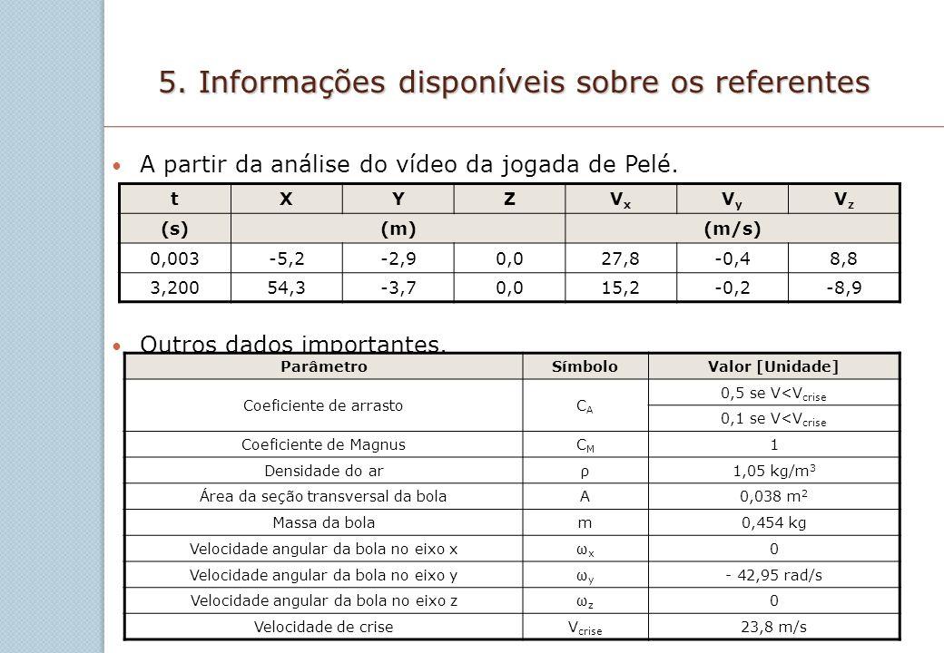 5. Informações disponíveis sobre os referentes A partir da análise do vídeo da jogada de Pelé. Outros dados importantes. tXYZVxVx VyVy VzVz (s)(m)(m/s
