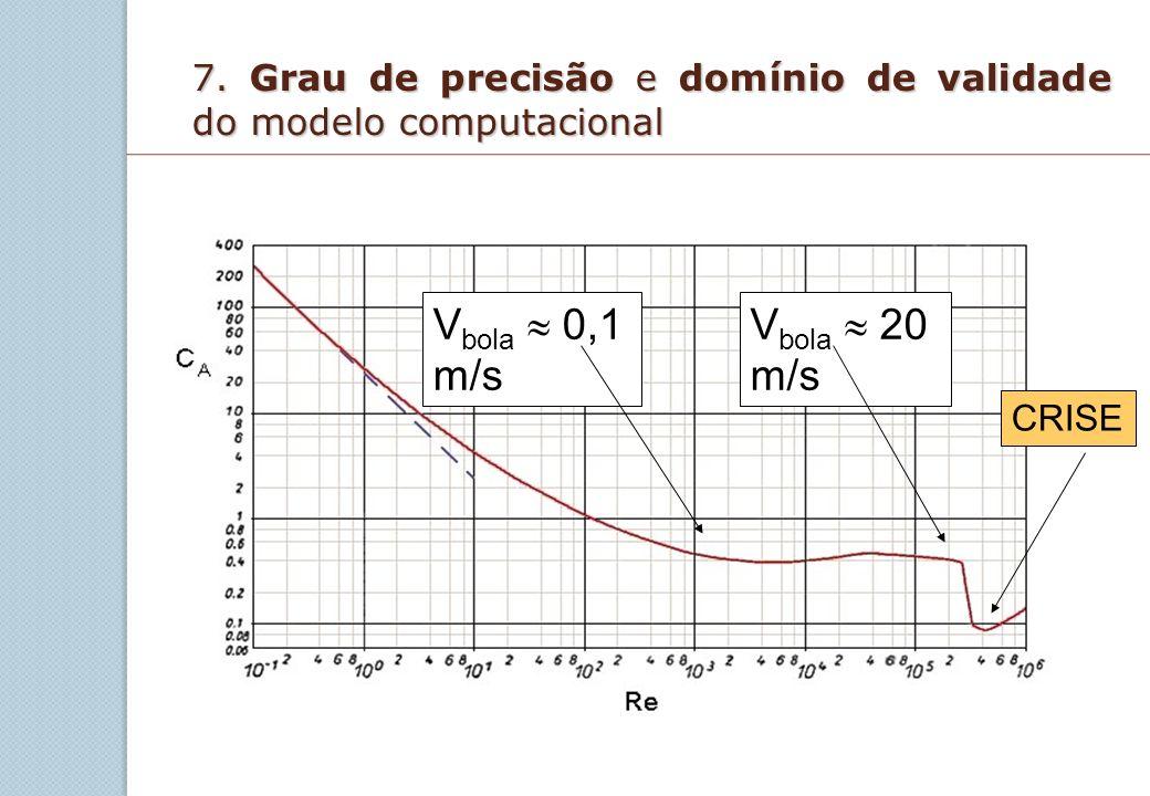 7. Grau de precisão e domínio de validade do modelo computacional V bola 0,1 m/s V bola 20 m/s CRISE