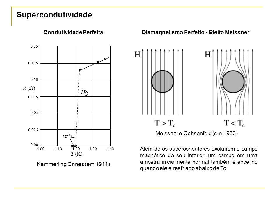 Supercondutividade Kammerling Onnes (em 1911) Condutividade PerfeitaDiamagnetismo Perfeito - Efeito Meissner Meissner e Ochsenfeld (em 1933) Além de o