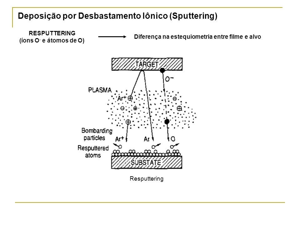 Deposição por Desbastamento Iônico (Sputtering) RESPUTTERING (íons O - e átomos de O) Diferença na estequiometria entre filme e alvo Resputtering