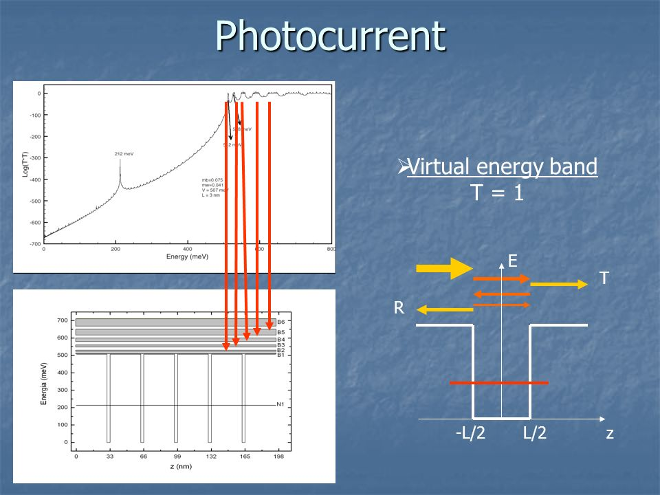 Virtual energy band T = 1 Photocurrent R T zL/2-L/2 E