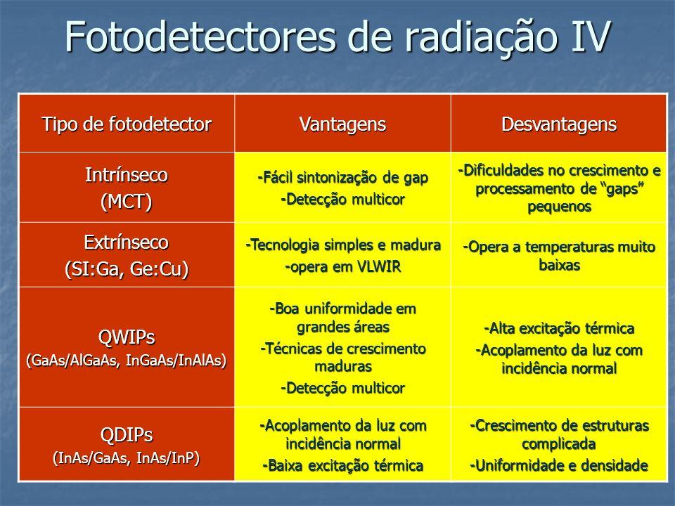 Tipo de fotodetector VantagensDesvantagens Intrínseco(MCT) -Fácil sintonização de gap -Detecção multicor -Dificuldades no crescimento e processamento