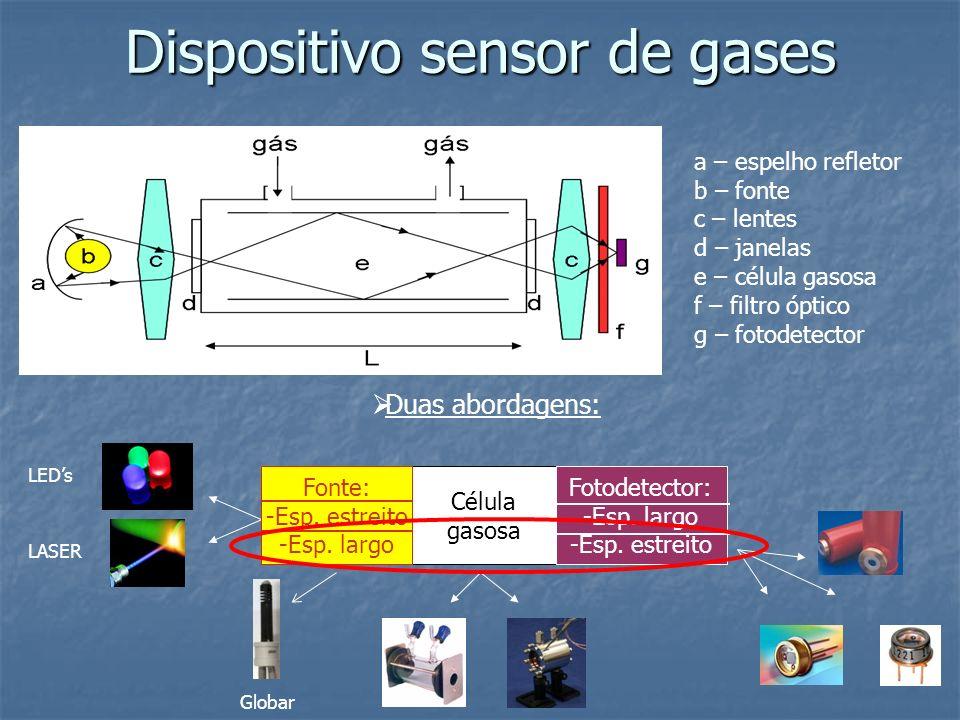 a – espelho refletor b – fonte c – lentes d – janelas e – célula gasosa f – filtro óptico g – fotodetector Dispositivo sensor de gases Duas abordagens