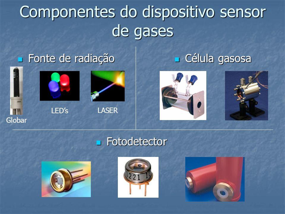 Fonte de radiação Fonte de radiação Célula gasosa Célula gasosa Fotodetector Fotodetector Globar LEDs Componentes do dispositivo sensor de gases LASER