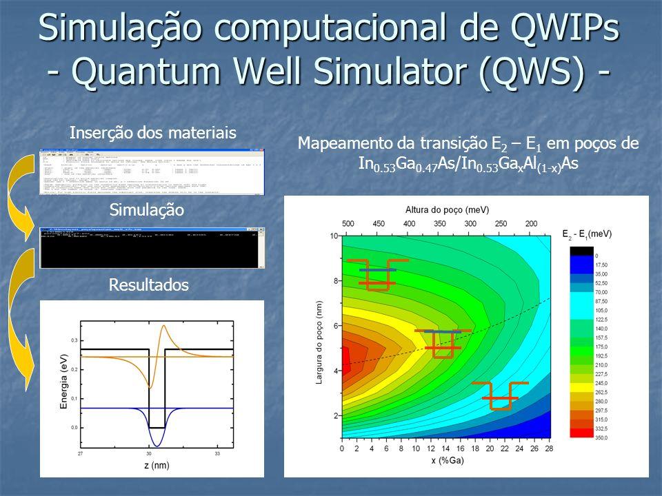 Inserção dos materiais Simulação Resultados Mapeamento da transição E 2 – E 1 em poços de In 0.53 Ga 0.47 As/In 0.53 Ga x Al (1-x) As Simulação comput