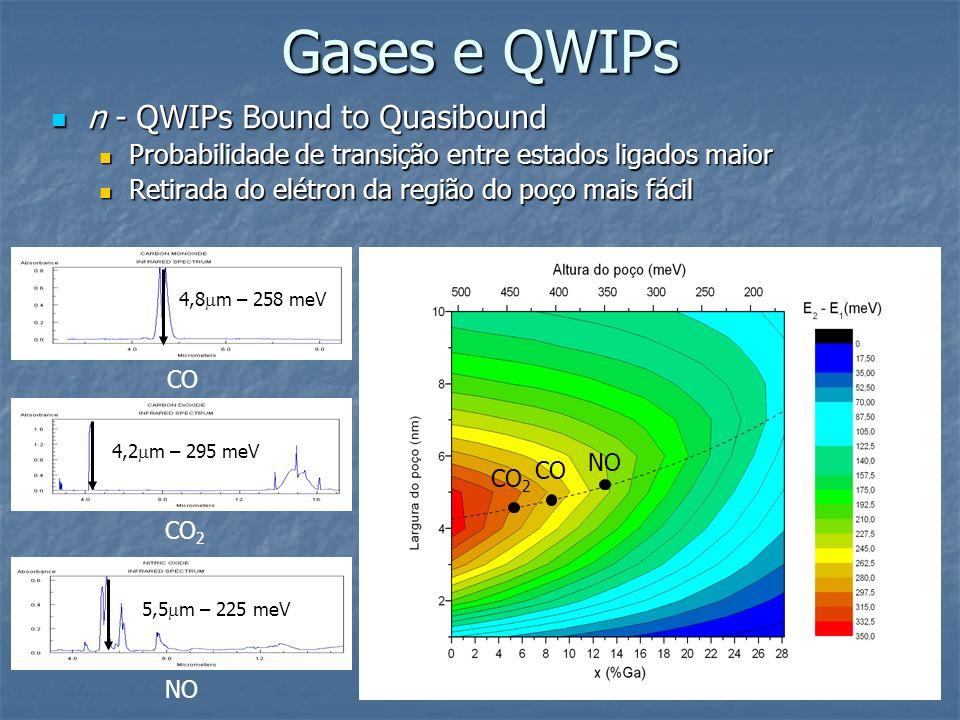 n - QWIPs Bound to Quasibound n - QWIPs Bound to Quasibound Probabilidade de transição entre estados ligados maior Probabilidade de transição entre es