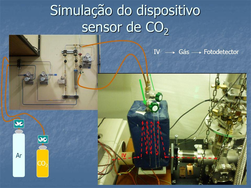 Simulação do dispositivo sensor de CO 2 Ar CO 2 IVGásFotodetector